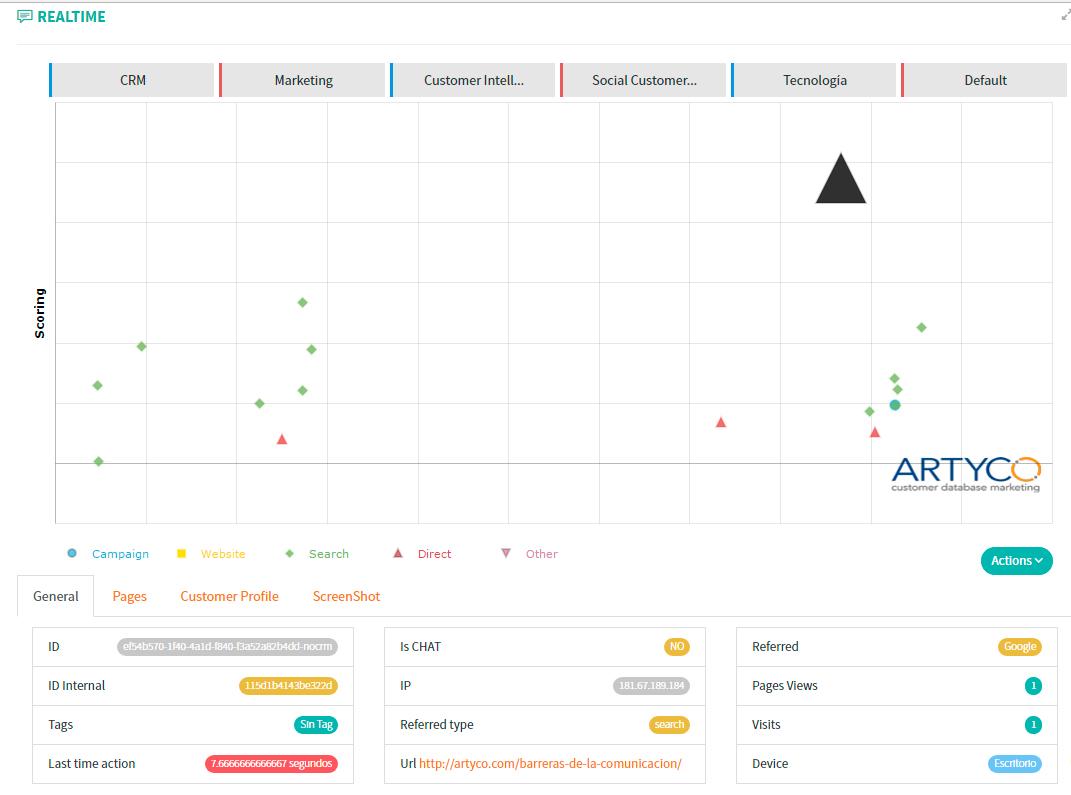 Gráfico de monitorización Lead on Site
