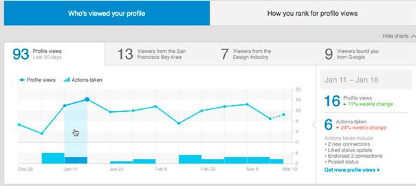 LinkedIn actualiza ¿Quién ha visto tu perfil?