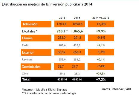 La inversión en publicidad digital en 2014 aumentó un 9,9%