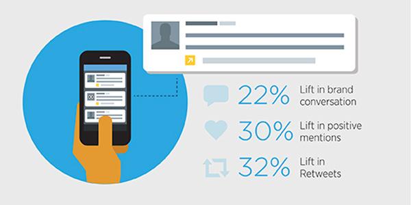 Twitter Ads – Como conseguir más tráfico web