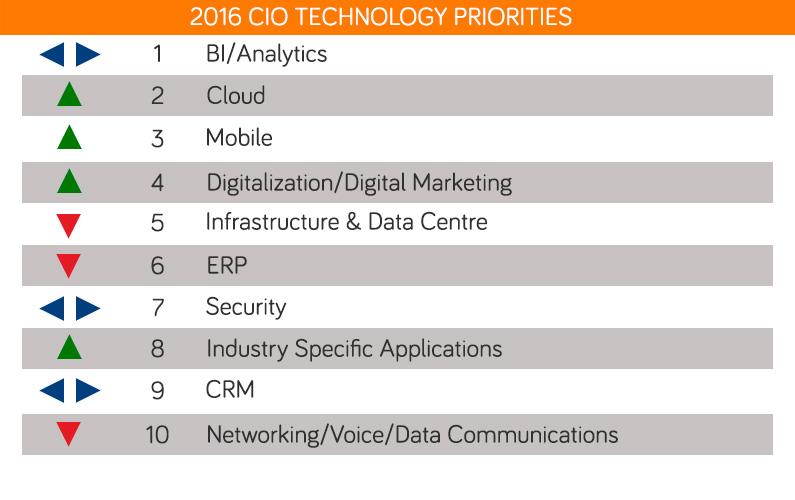 Prioridades de tecnología para el CIO en el 2016 según Gartner