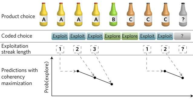 gráfica tiempo exploración-prueba de producto