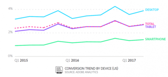 Tasa de conversión por dispositivo