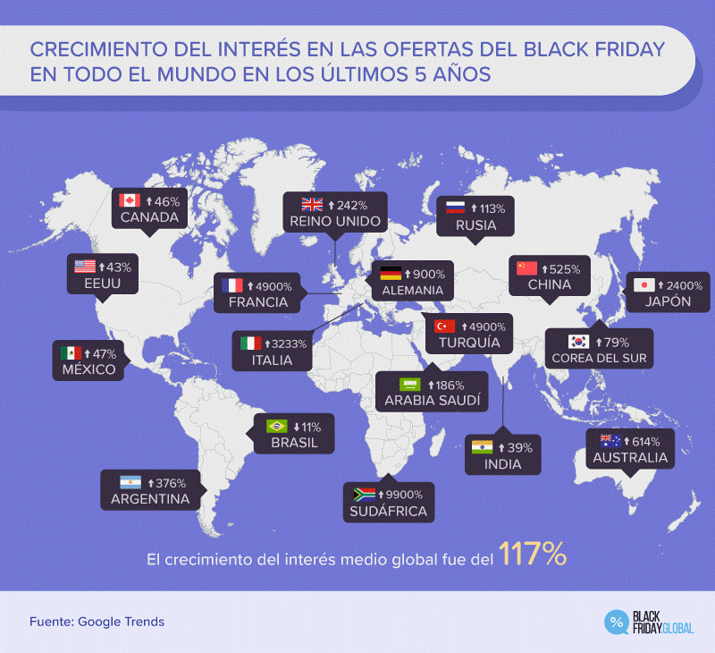 Interés en el Black Friday