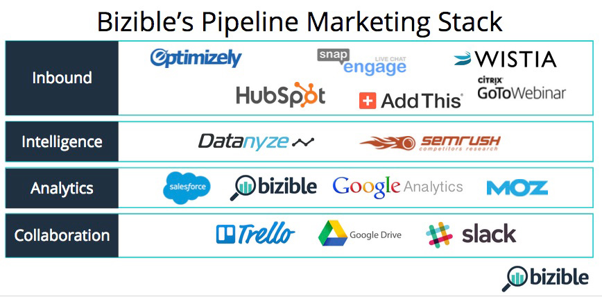 Marketing Stack de Bizible