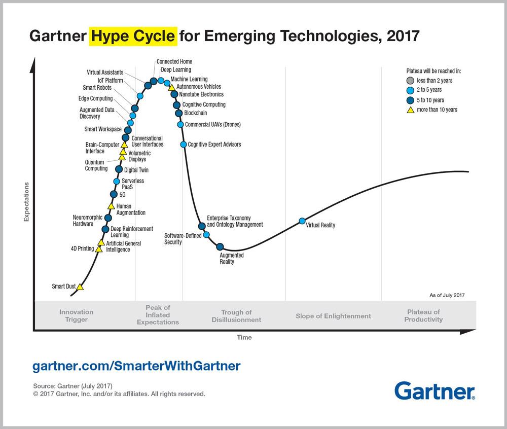 Gráfico Hype Cycle 2017 de Gartner