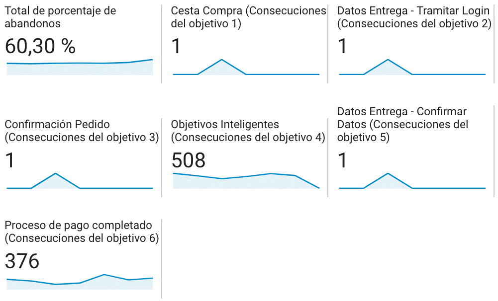 Ejemplo medición Micro-Conversión