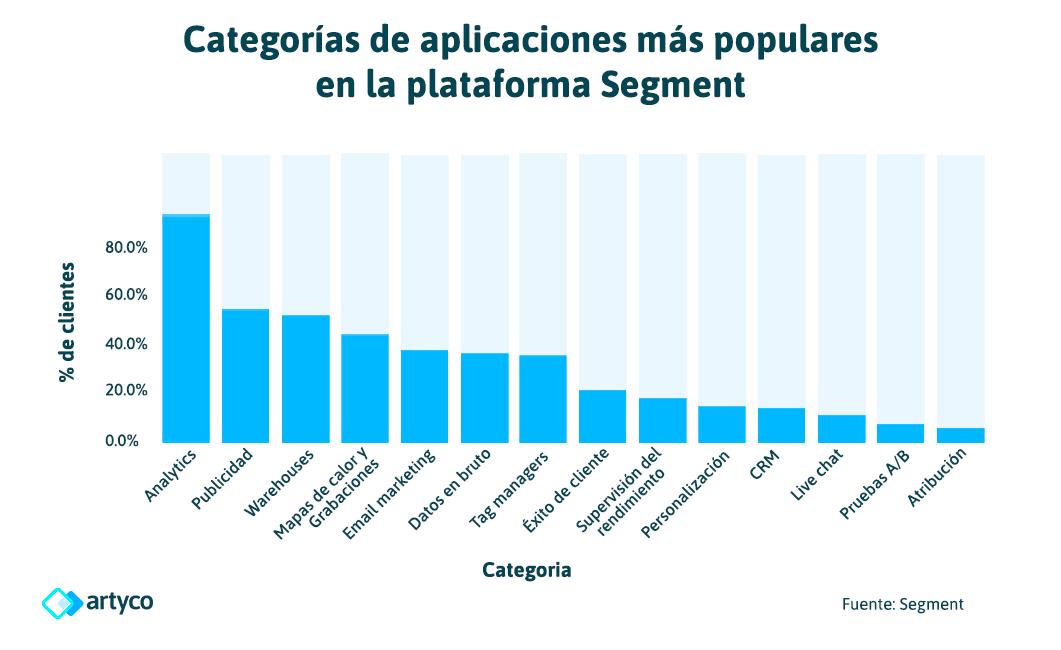 app populares segment