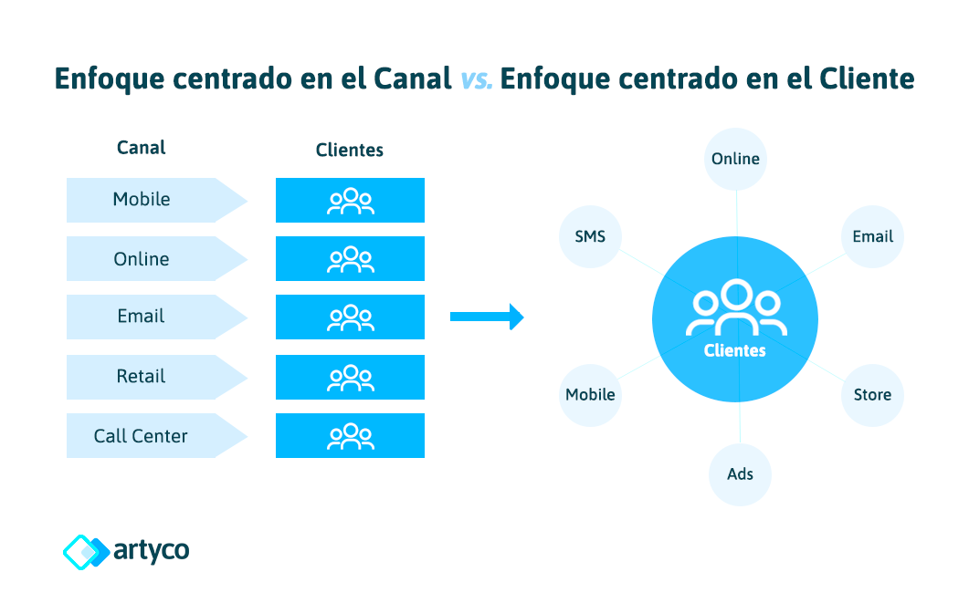 channel centric aproach vs customer centric aproach