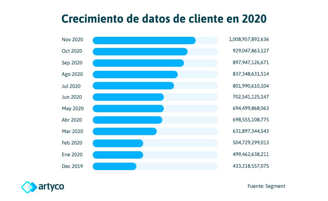 customer data growth